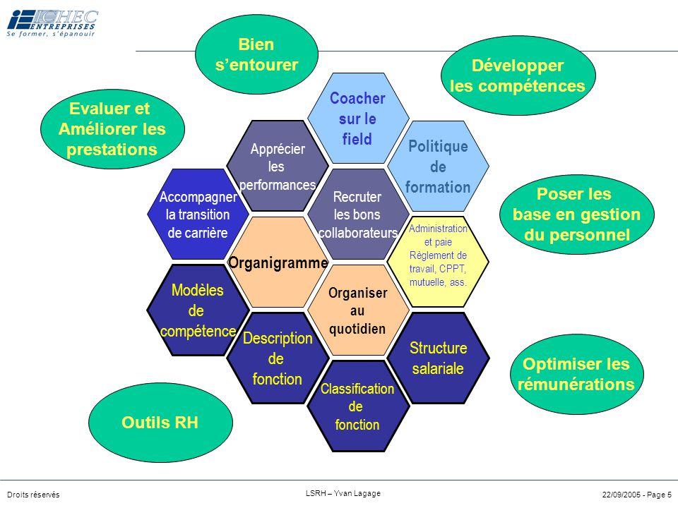 Droits réservés LSRH – Yvan Lagage 22/09/2005 - Page 25 Méthode d'inférence des critères culturels Réfléchissez aux »valeurs »normes »dimensions éthiques »à l'identité de votre entreprise Listez la charte éthique de l'entreprise  transformez ces critères en qualités personnelles Quels sont les constantes présentes chez les collaborateurs en terme de profil .