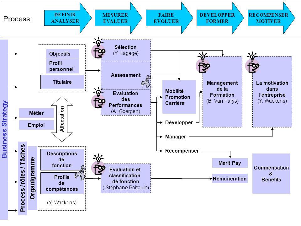 Droits réservés LSRH – Yvan Lagage 22/09/2005 - Page 6 Process: Evaluation des Performances (A.