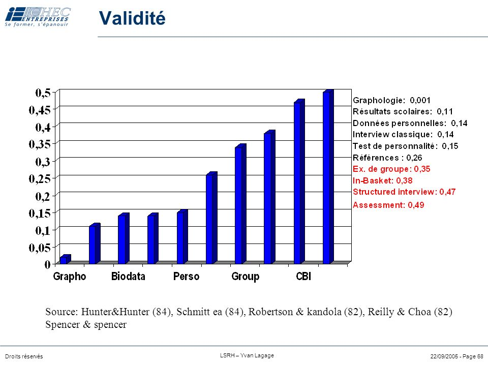 Droits réservés LSRH – Yvan Lagage 22/09/2005 - Page 67 Classification des méthodes d'évaluation