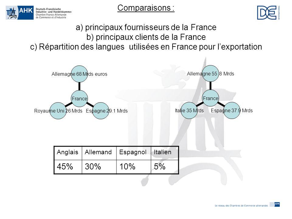 Besoins en langues étrangères dans un avenir proche Source: CILT 2006 – Sondage auprès de 2000 PME à l'exportation