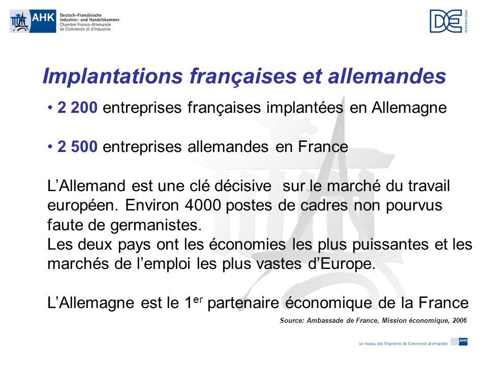 Comparaisons : a) principaux fournisseurs de la France b) principaux clients de la France c) Répartition des langues utilisées en France pour l'export