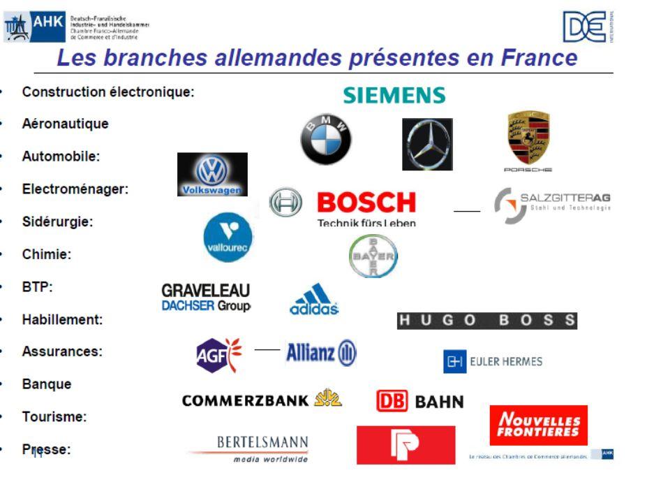 Implantations françaises et allemandes 2 200 entreprises françaises implantées en Allemagne 2 500 entreprises allemandes en France L'Allemand est une