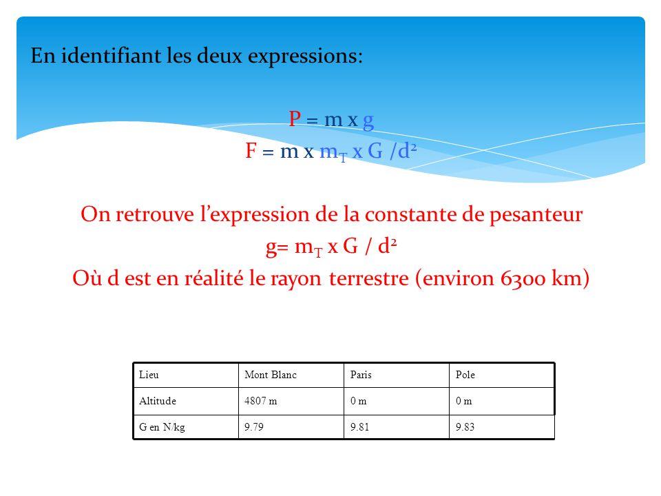 En identifiant les deux expressions: P = m x g F = m x m T x G /d 2 On retrouve l'expression de la constante de pesanteur g= m T x G / d 2 Où d est en