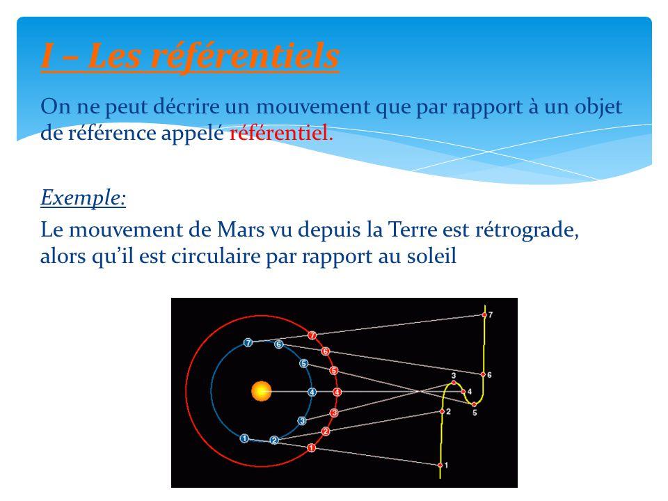 On ne peut décrire un mouvement que par rapport à un objet de référence appelé référentiel. Exemple: Le mouvement de Mars vu depuis la Terre est rétro