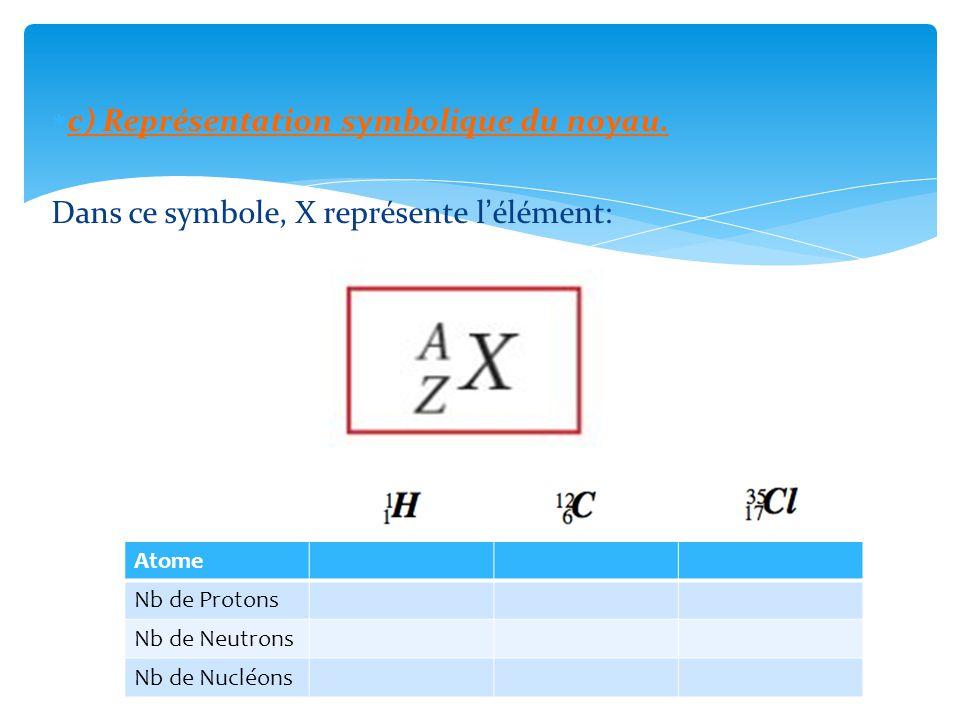 d) Isotopes On appelle atomes isotopes, des atomes ayant le même numéro atomique Z mais un nombre de masse A différent.