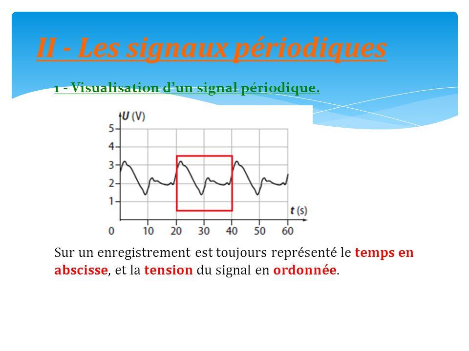 1 - Visualisation d'un signal périodique. Sur un enregistrement est toujours représenté le temps en abscisse, et la tension du signal en ordonnée. II