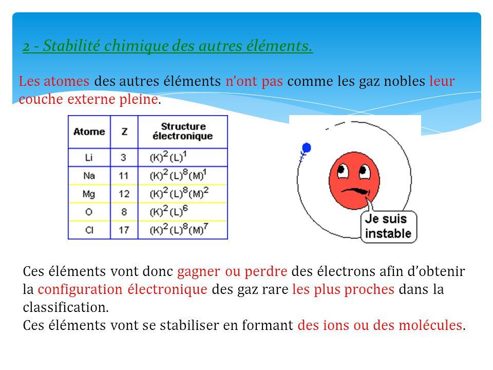 2 - Stabilité chimique des autres éléments. Les atomes des autres éléments n'ont pas comme les gaz nobles leur couche externe pleine. Ces éléments von