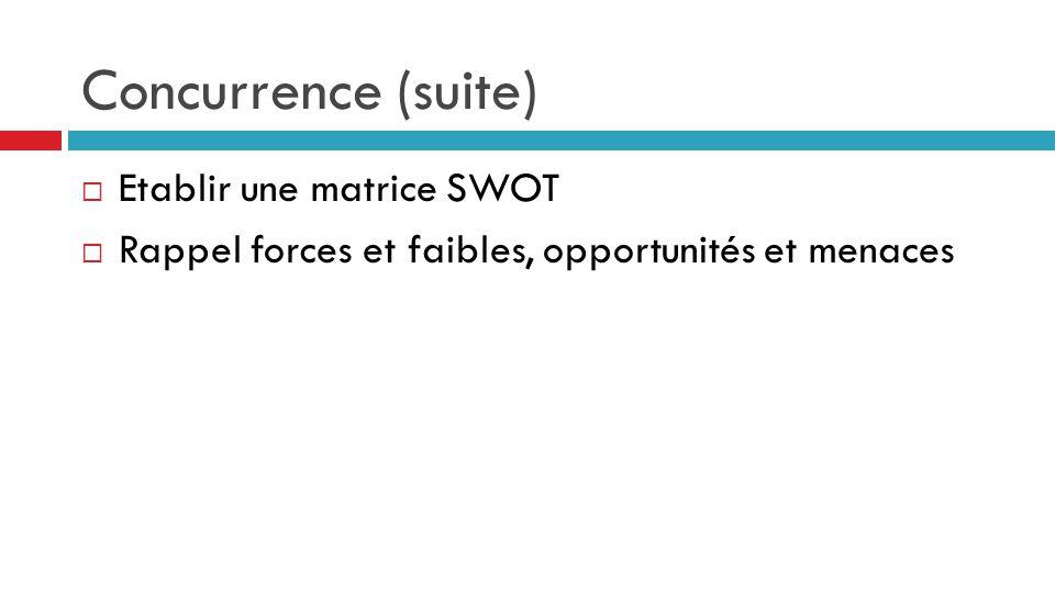 Concurrence (suite)  Etablir une matrice SWOT  Rappel forces et faibles, opportunités et menaces