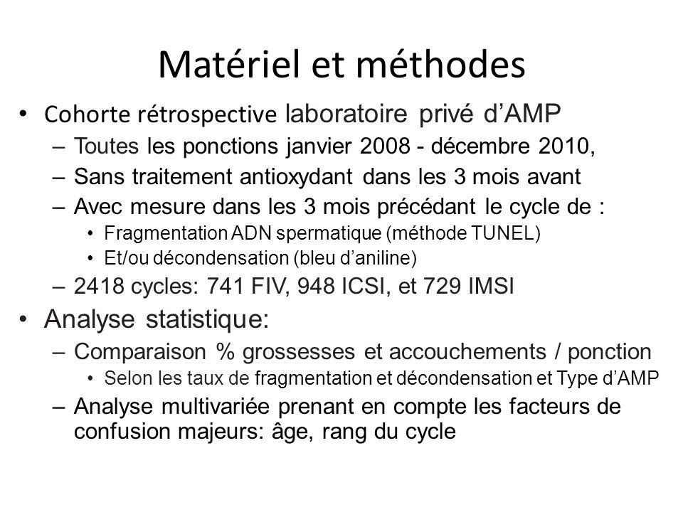 Matériel et méthodes Cohorte rétrospective laboratoire privé d'AMP –Toutes les ponctions janvier 2008 - décembre 2010, –Sans traitement antioxydant da