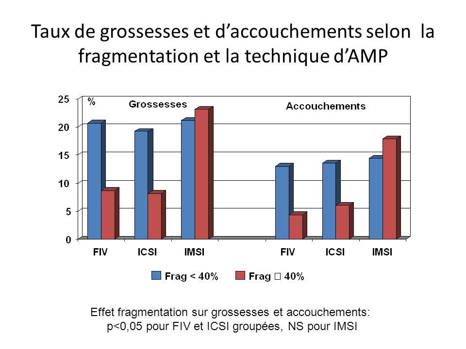 Taux de grossesses et d'accouchements selon la fragmentation et la technique d'AMP Effet fragmentation sur grossesses et accouchements: p<0,05 pour FI