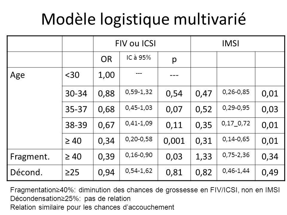 Modèle logistique multivarié FIV ou ICSIIMSI OR IC à 95% p Age<301,00 --- 30-340,88 0,59-1,32 0,540,47 0,26-0,85 0,01 35-370,68 0,45-1,03 0,070,52 0,2