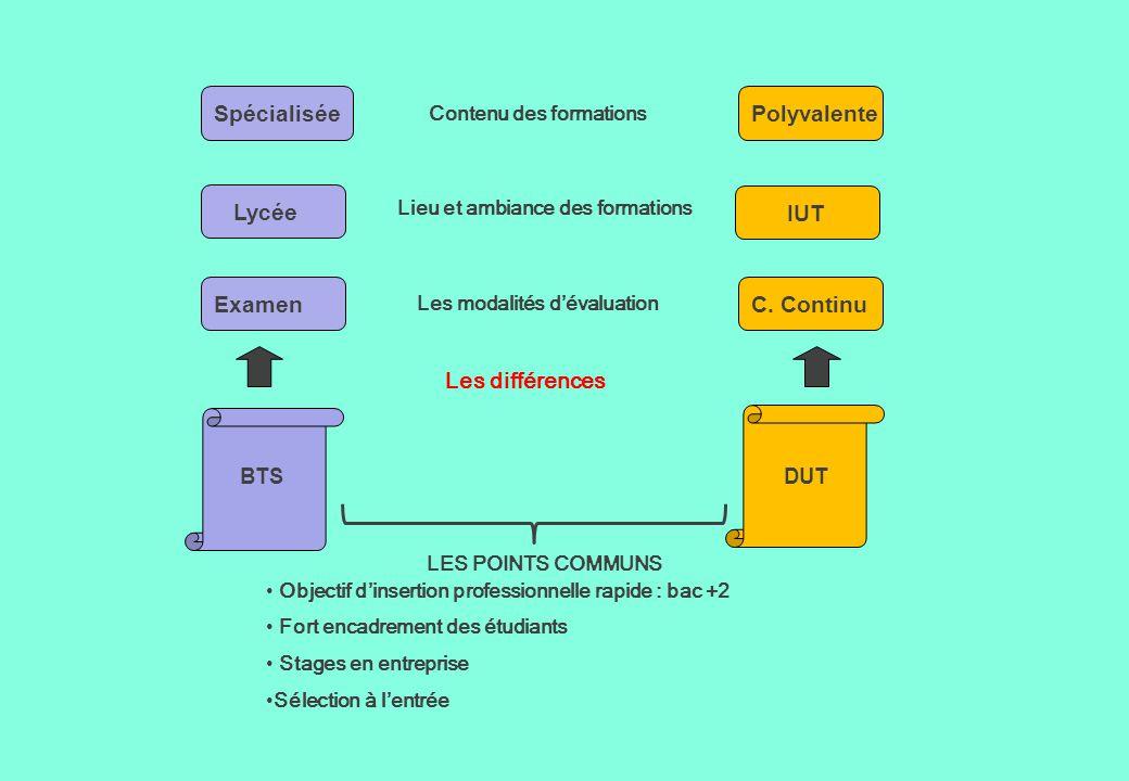LES POINTS COMMUNS Objectif d'insertion professionnelle rapide : bac +2 Fort encadrement des étudiants Stages en entreprise Sélection à l'entrée Les d