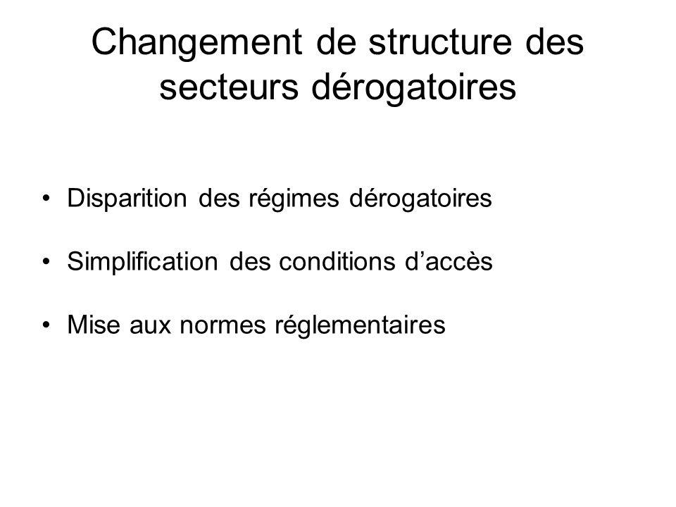 Changement de structure des secteurs dérogatoires Disparition des régimes dérogatoires Simplification des conditions d'accès Mise aux normes réglement