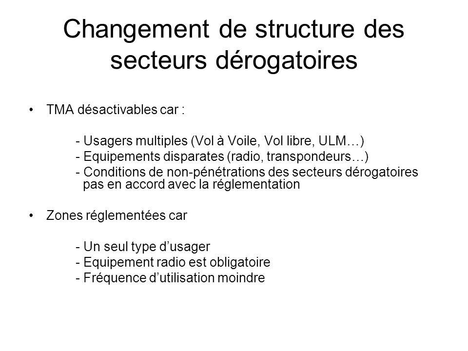 Changement de structure des secteurs dérogatoires TMA désactivables car : - Usagers multiples (Vol à Voile, Vol libre, ULM…) - Equipements disparates (radio, transpondeurs…) - Conditions de non-pénétrations des secteurs dérogatoires pas en accord avec la réglementation Zones réglementées car - Un seul type d'usager - Equipement radio est obligatoire - Fréquence d'utilisation moindre