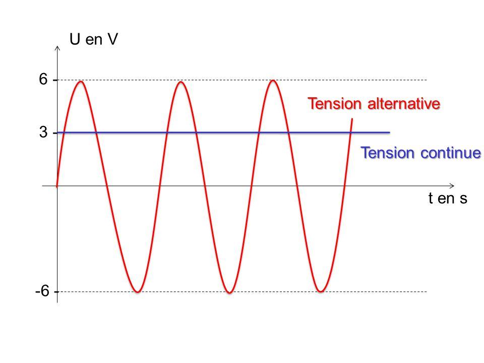 La tension du secteur (en France) a les caractéristiques suivantes : III La tension du secteur 1)Calcule U max et T.