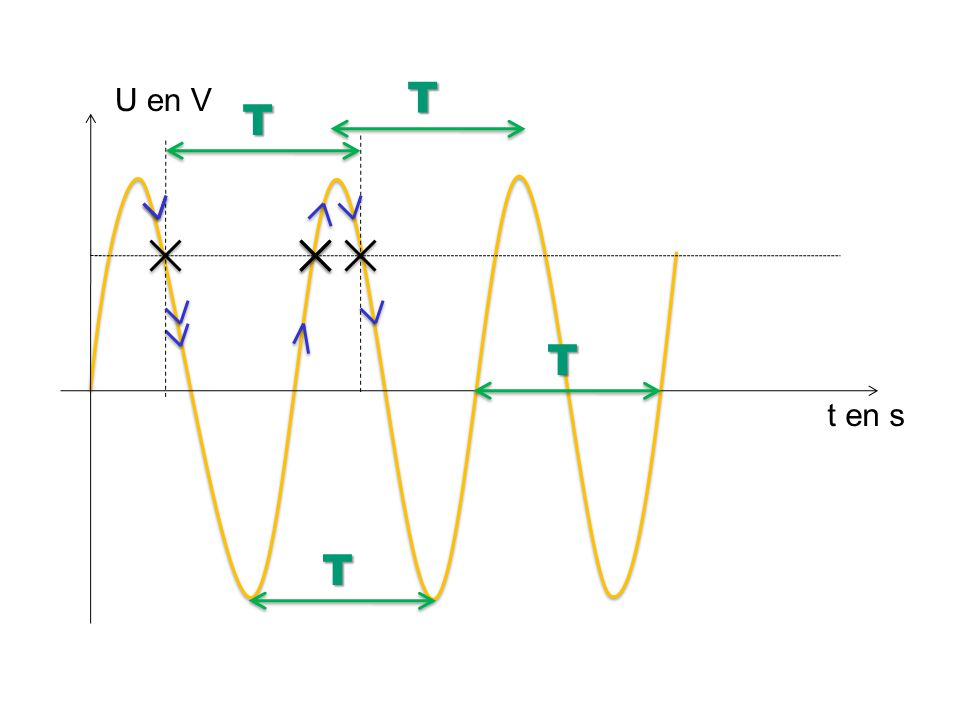 Un oscilloscope est un instrument de mesure destiné à visualiser un signal électrique, le plus souvent variable au cours du temps.