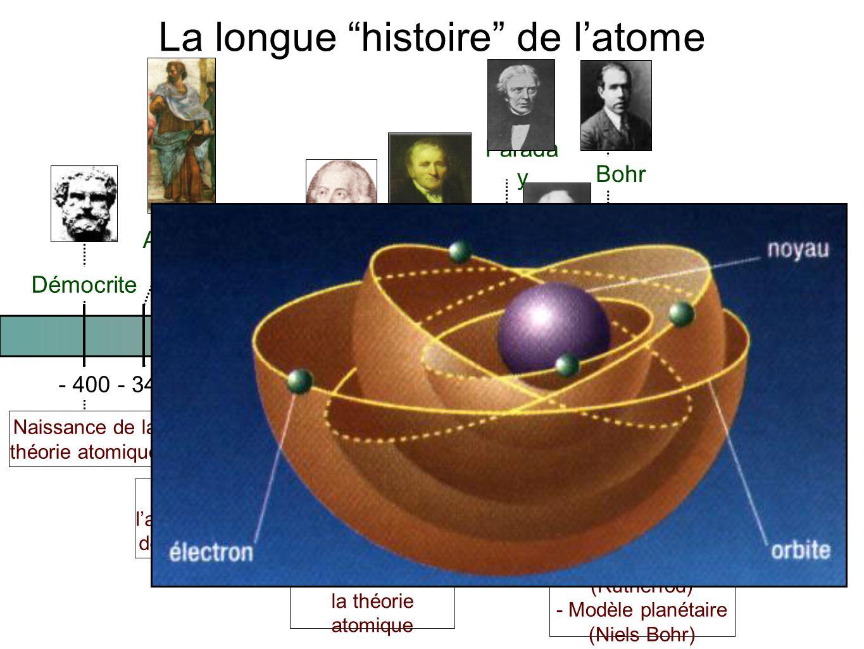- 400- 34017801880 1910 1800 Démocrite Aristote Lavoisie r Dalton Thomson Bohr Naissance de la théorie atomique Abandon de l'atome ; théorie des 4 élé