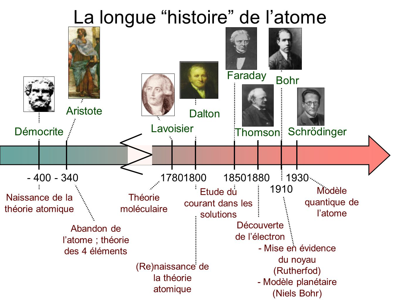 - 400- 34017801880 1910 19301800 Démocrite Aristote Lavoisier Dalton Thomson Bohr Schrödinger Naissance de la théorie atomique Abandon de l'atome ; th
