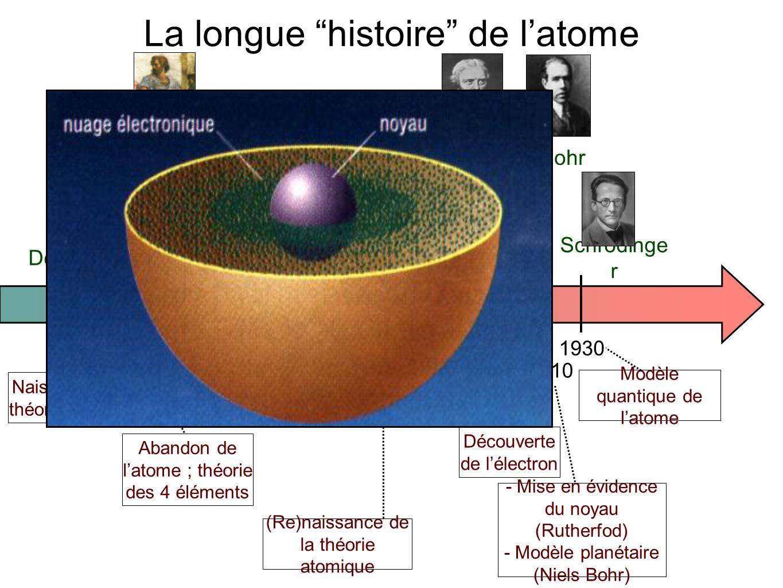 - 400- 34017801880 1910 19301800 Démocrite Aristote Lavoisie r Dalton Thomson Bohr Schrödinge r Naissance de la théorie atomique Abandon de l'atome ;
