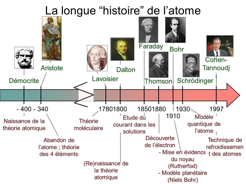 - 400- 340178018801997 1910 19301800 Démocrite Aristote Lavoisier Dalton Thomson Bohr Schrödinger Cohen- Tannoudj i Naissance de la théorie atomique A