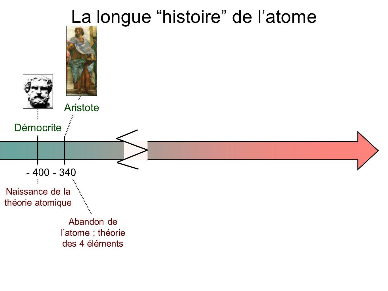 - 400- 3401780 Démocrite Aristote Lavoisier Naissance de la théorie atomique Abandon de l'atome ; théorie des 4 éléments Théorie moléculaire La longue histoire de l'atome