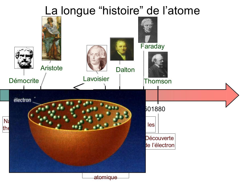- 400- 34017801880 1910 1800 Démocrite Aristote Lavoisier Dalton Thomson Bohr Naissance de la théorie atomique Abandon de l'atome ; théorie des 4 éléments Théorie moléculaire (Re)naissance de la théorie atomique Découverte de l'électron - Mise en évidence du noyau (Rutherfod) - Modèle planétaire (Niels Bohr) 1850 Faraday La longue histoire de l'atome Etude du courant dans les solutions
