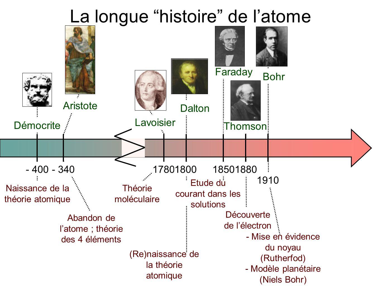 - 400- 34017801880 1910 1800 Démocrite Aristote Lavoisie r Dalton Thomson Bohr Naissance de la théorie atomique Abandon de l'atome ; théorie des 4 éléments Théorie moléculaire (Re)naissance de la théorie atomique Découverte de l'électron - Mise en évidence du noyau (Rutherfod) - Modèle planétaire (Niels Bohr) 1850 Farada y La longue histoire de l'atome Etude du courant dans les solutions