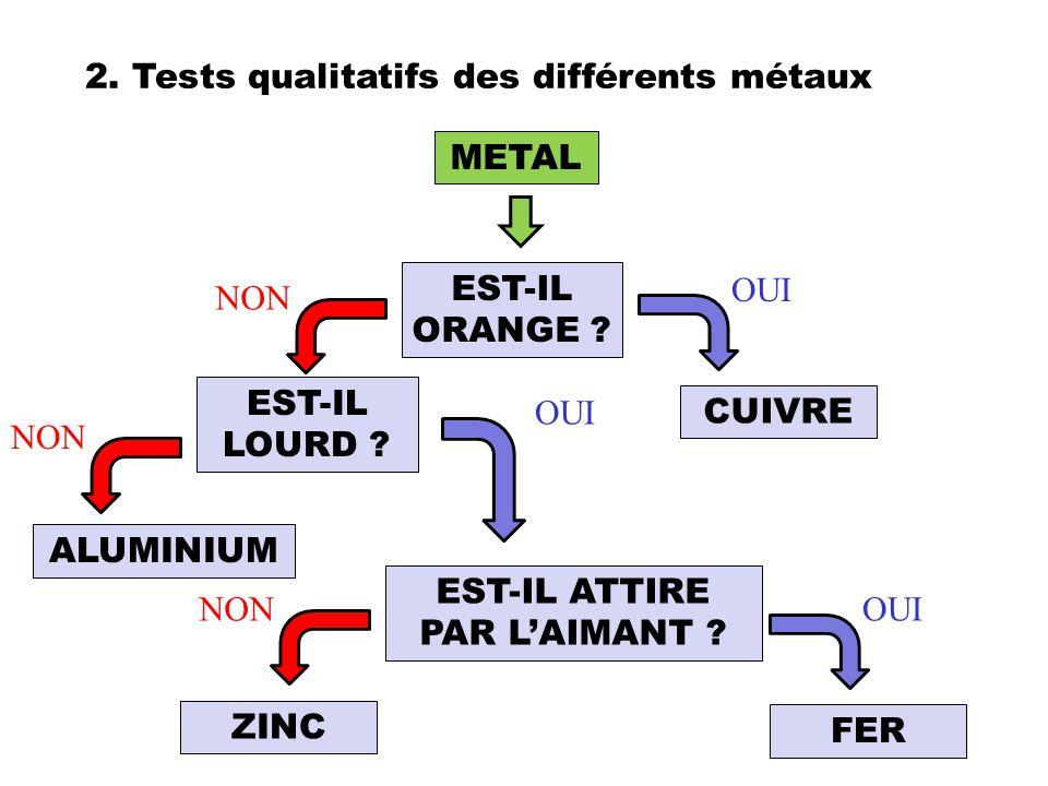 2. Tests qualitatifs des différents métaux CUIVRE EST-IL ORANGE ? OUI NON ALUMINIUM NON EST-IL LOURD ? OUI EST-IL ATTIRE PAR L'AIMANT ? NON FER ZINC M