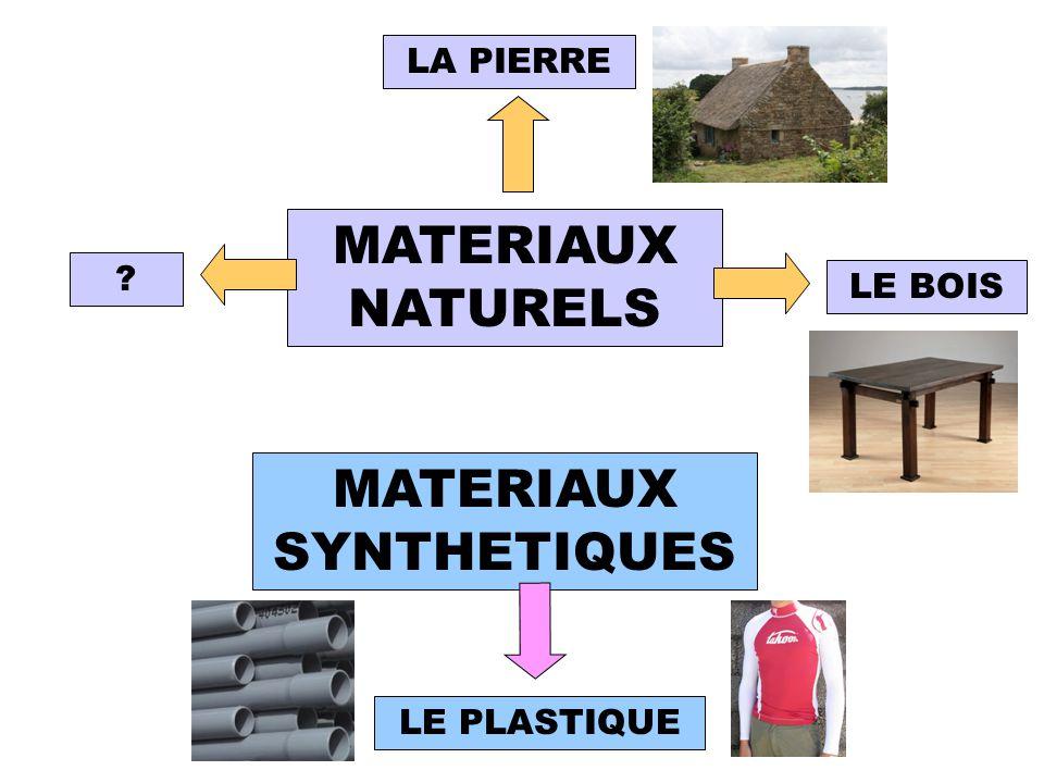 Naturel/artificiel MATERIAUX NATURELS MATERIAUX SYNTHETIQUES ? LE PLASTIQUE LA PIERRE LE BOIS