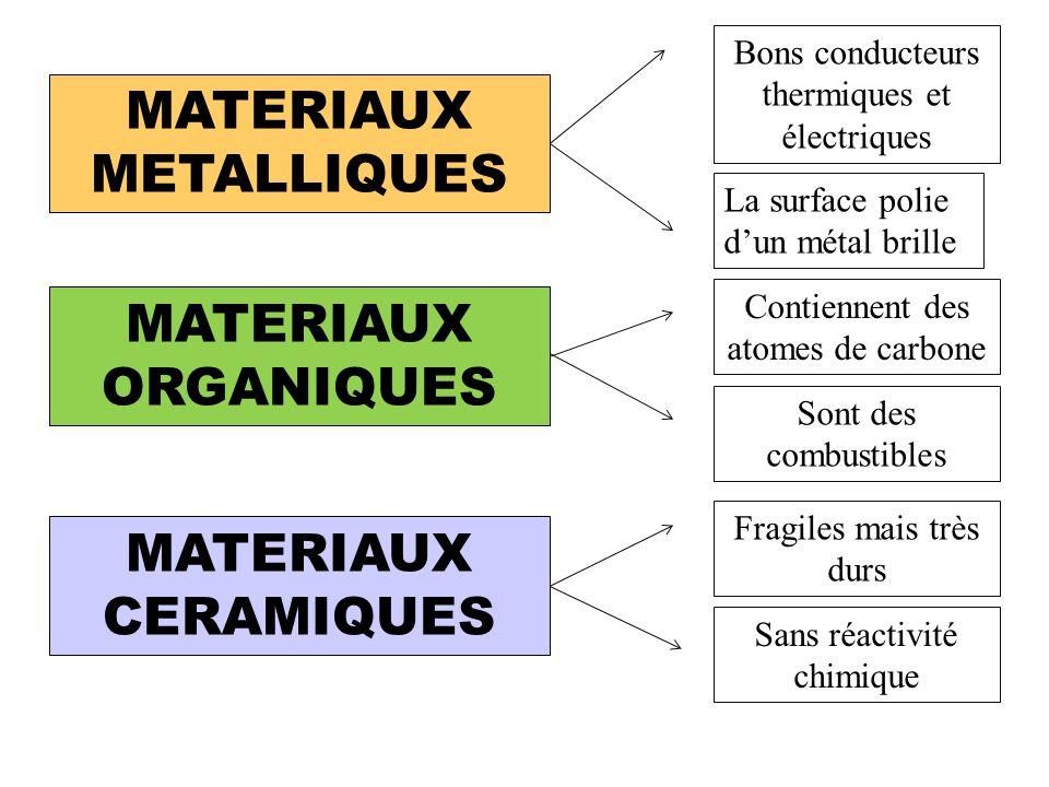 Les familles (caractéristiques) MATERIAUX METALLIQUES MATERIAUX ORGANIQUES MATERIAUX CERAMIQUES Bons conducteurs thermiques et électriques La surface