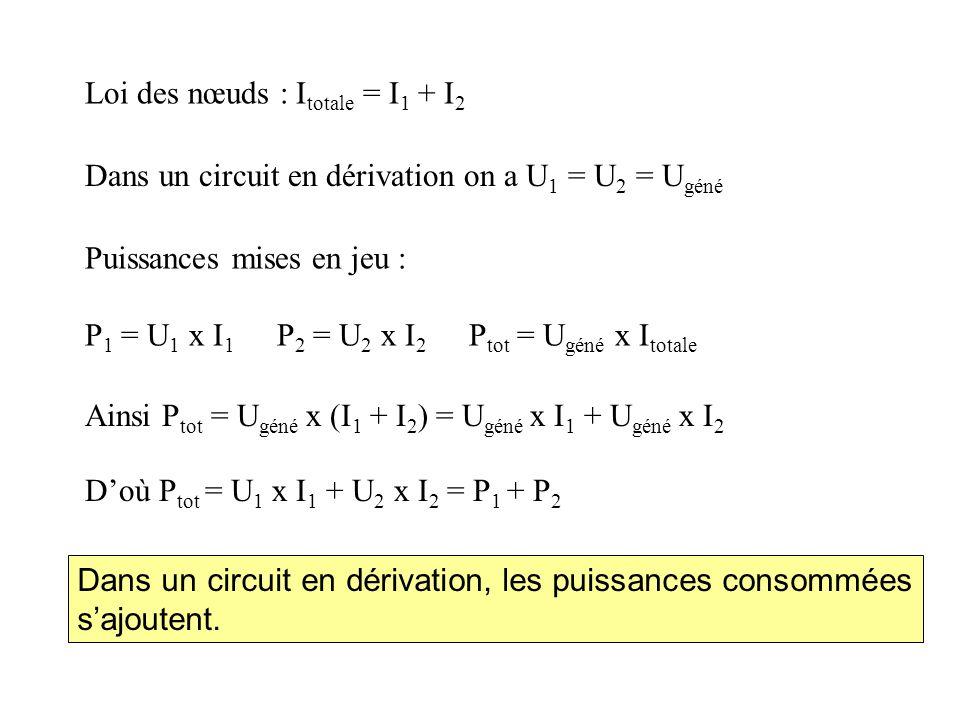 Loi des nœuds : I totale = I 1 + I 2 Puissances mises en jeu : P 1 = U 1 x I 1 P 2 = U 2 x I 2 P tot = U géné x I totale Dans un circuit en dérivation on a U 1 = U 2 = U géné Ainsi P tot = U géné x (I 1 + I 2 ) = U géné x I 1 + U géné x I 2 D'où P tot = U 1 x I 1 + U 2 x I 2 = P 1 + P 2 Dans un circuit en dérivation, les puissances consommées s'ajoutent.