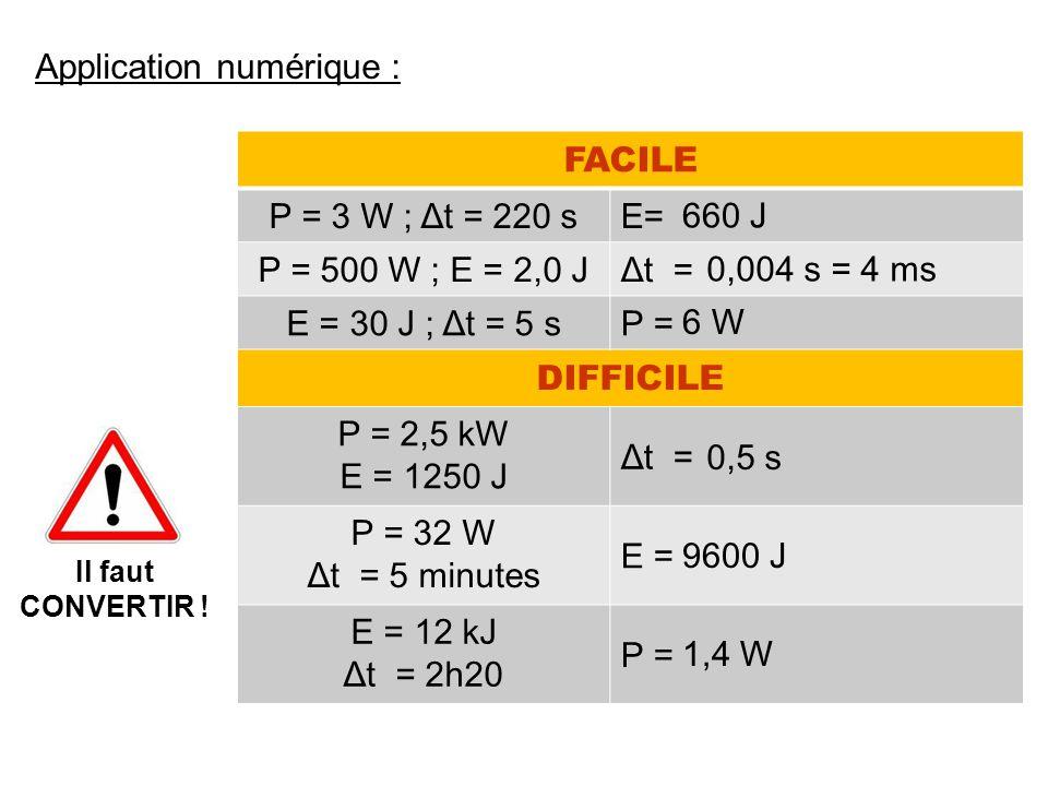 FACILE P = 3 W ; Δt = 220 sE=E= P = 500 W ; E = 2,0 JΔt = E = 30 J ; Δt = 5 sP = DIFFICILE P = 2,5 kW E = 1250 J Δt = P = 32 W Δt = 5 minutes E = E = 12 kJ Δt = 2h20 P = Application numérique : Il faut CONVERTIR .