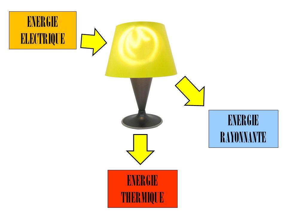 ENERGIE THERMIQUE ENERGIE ELECTRIQUE ENERGIE RAYONNANTE