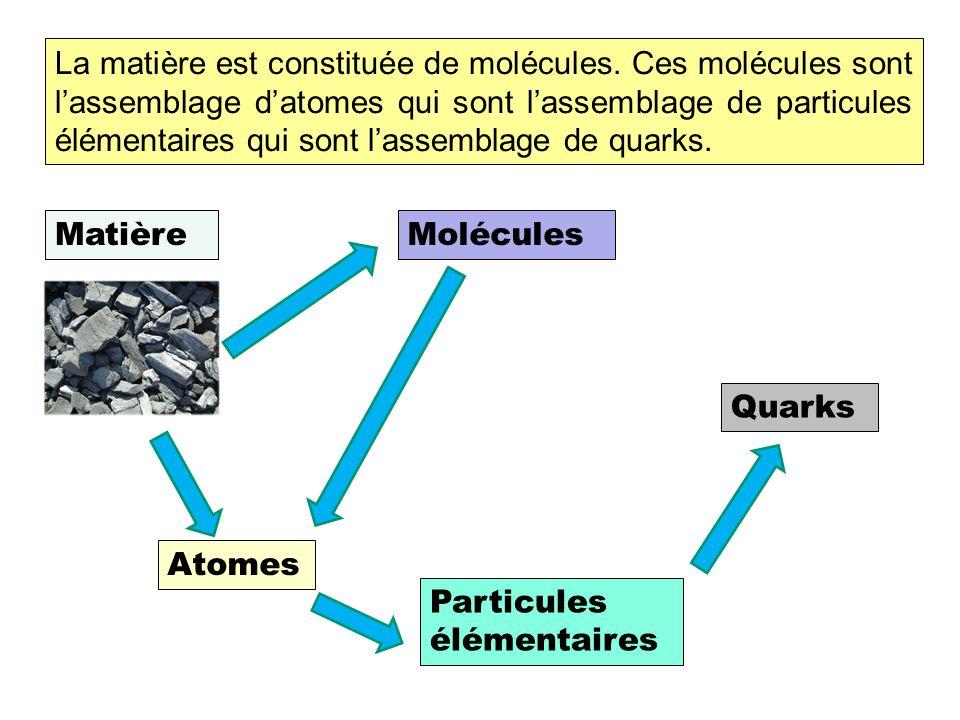 La matière La matière est constituée de molécules.