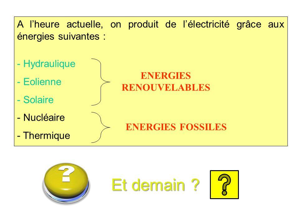 A l'heure actuelle, on produit de l'électricité grâce aux énergies suivantes : - Hydraulique - Eolienne - Solaire - Nucléaire - Thermique ENERGIES RENOUVELABLES ENERGIES FOSSILES Et demain ?