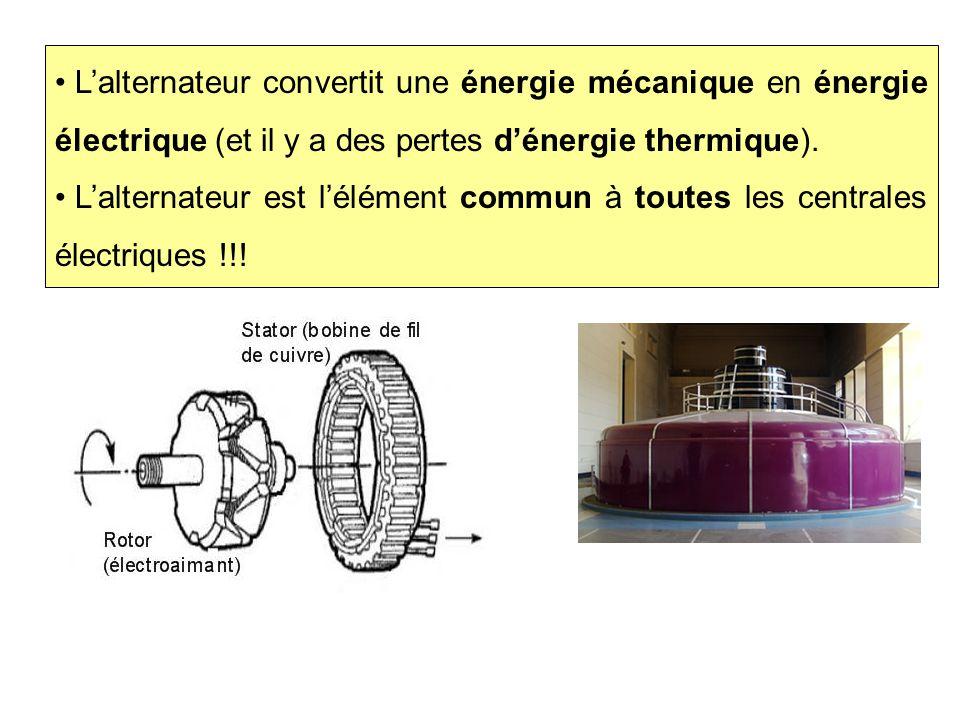 Alternateur bis L'alternateur convertit une énergie mécanique en énergie électrique (et il y a des pertes d'énergie thermique). L'alternateur est l'él
