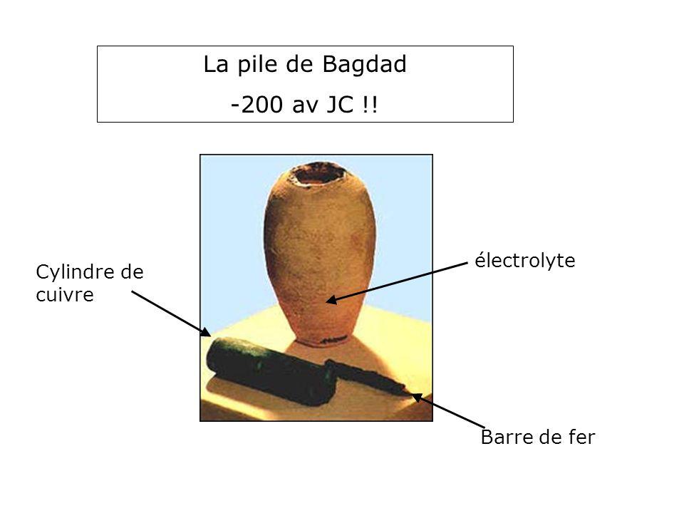 Histoire de la pile 3 La pile de Bagdad -200 av JC !! Barre de fer Cylindre de cuivre électrolyte