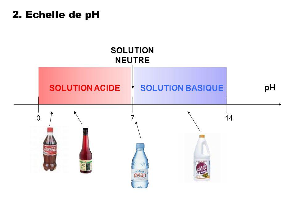 pH 0714 SOLUTION NEUTRE SOLUTION BASIQUESOLUTION ACIDE 2. Echelle de pH