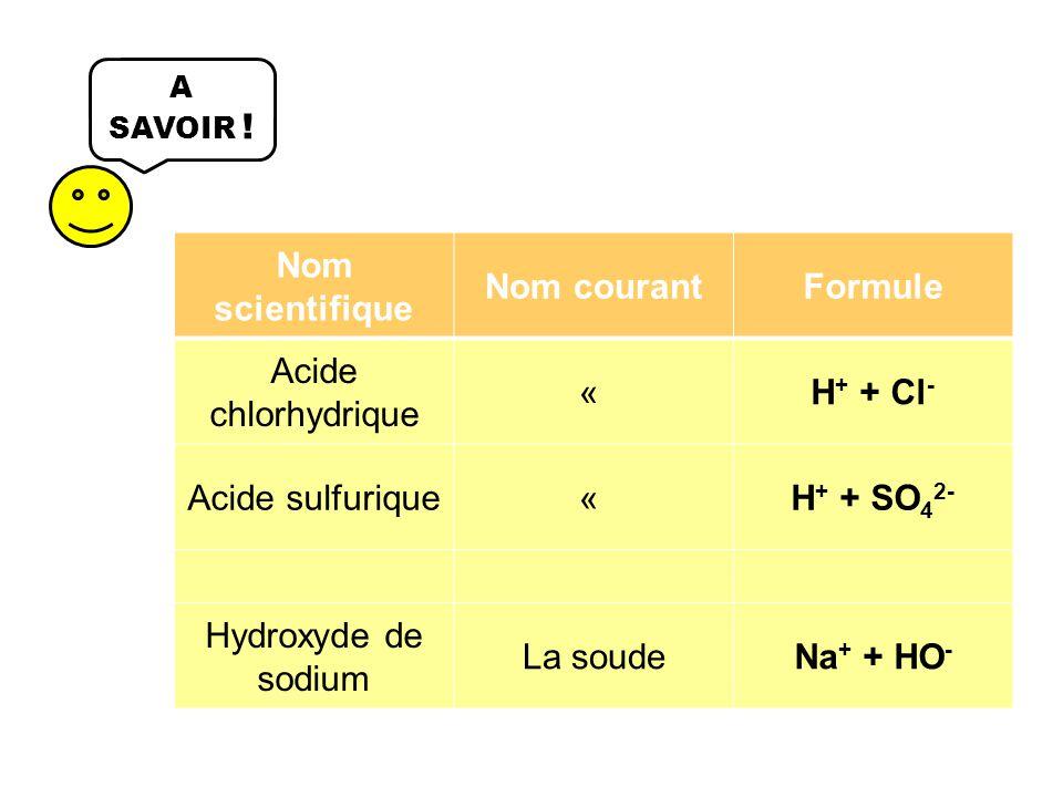 A SAVOIR ! Nom scientifique Nom courantFormule Acide chlorhydrique « H + + Cl - Acide sulfurique« H + + SO 4 2- Hydroxyde de sodium La soudeNa + + HO