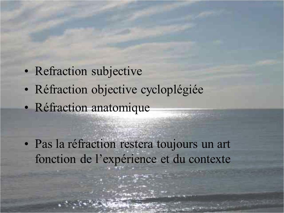 Refraction subjective Réfraction objective cycloplégiée Réfraction anatomique Pas la réfraction restera toujours un art fonction de l'expérience et du contexte