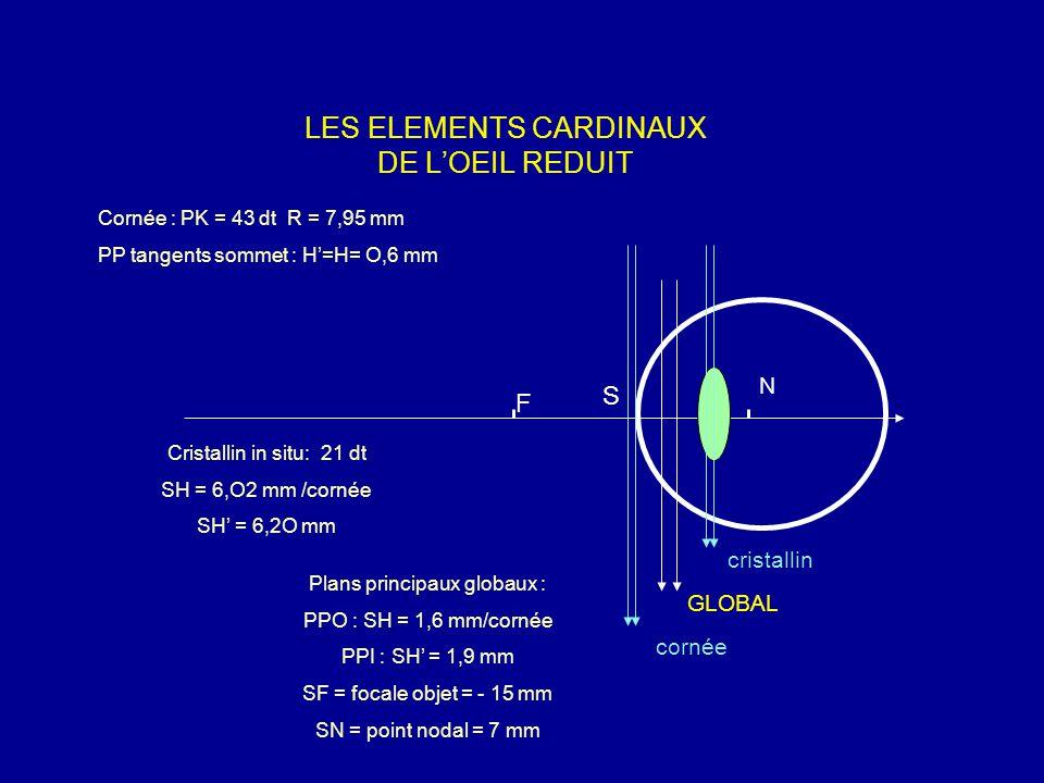 LES ELEMENTS CARDINAUX DE L'OEIL REDUIT cornée GLOBAL cristallin Plans principaux globaux : PPO : SH = 1,6 mm/cornée PPI : SH' = 1,9 mm SF = focale objet = - 15 mm SN = point nodal = 7 mm Cristallin in situ: 21 dt SH = 6,O2 mm /cornée SH' = 6,2O mm Cornée : PK = 43 dt R = 7,95 mm PP tangents sommet : H'=H= O,6 mm F N S