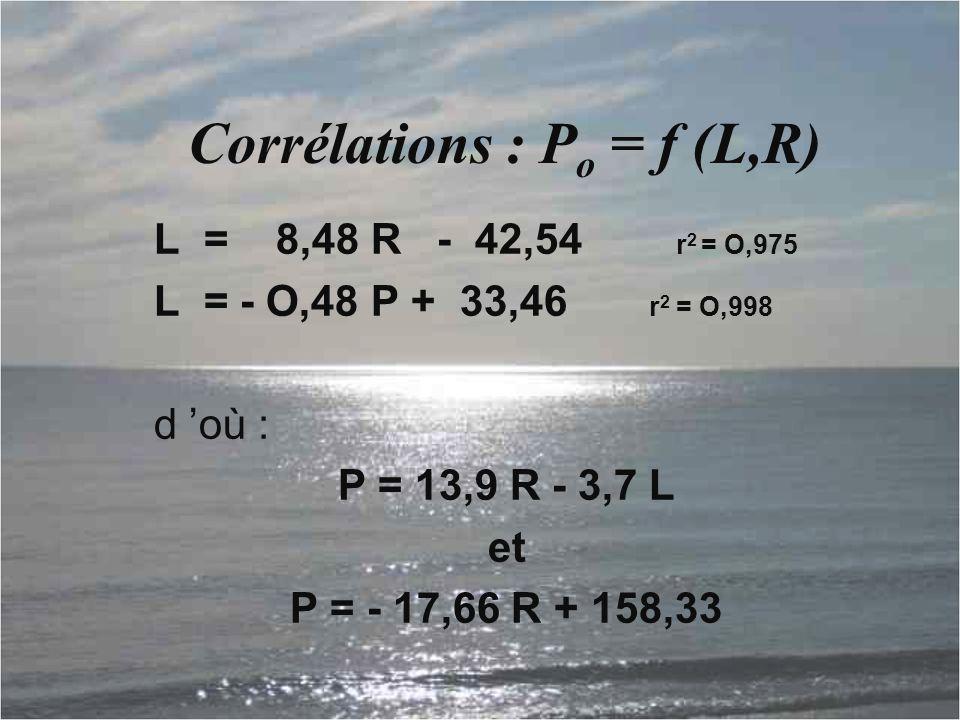Corrélations : P o = f (L,R) L = 8,48 R - 42,54 r 2 = O,975 L = - O,48 P + 33,46 r 2 = O,998 d 'où : P = 13,9 R - 3,7 L et P = - 17,66 R + 158,33