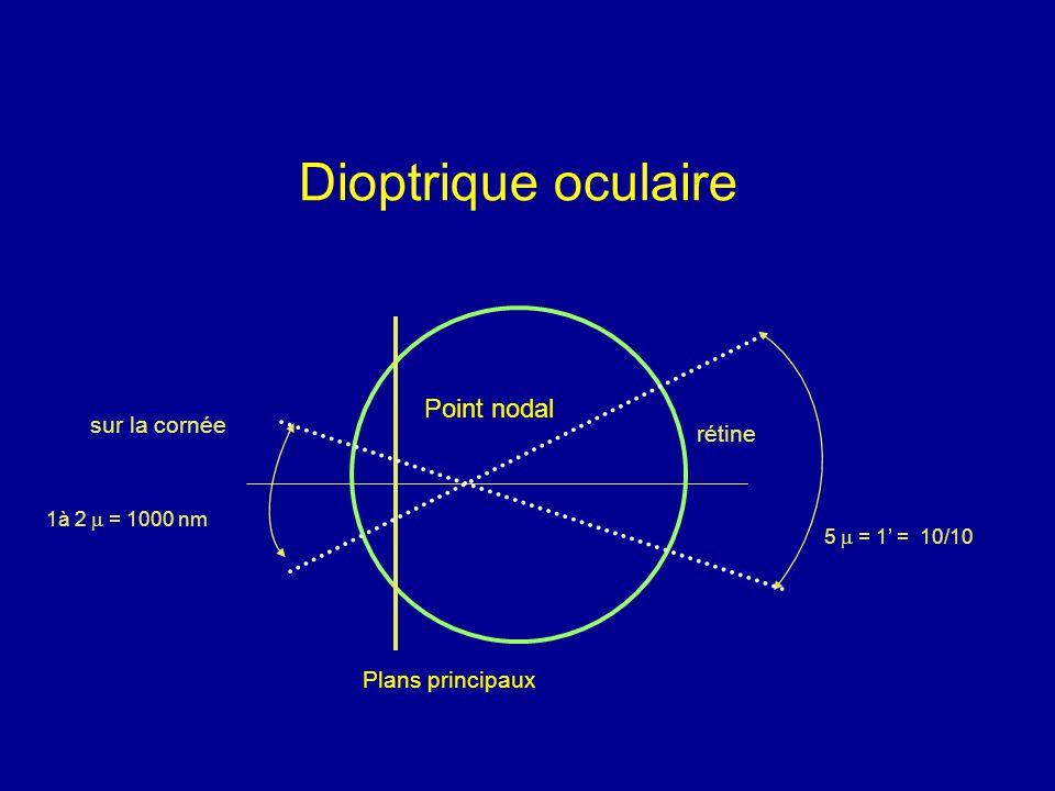 Dioptrique oculaire 1à 2  = 1000 nm 5  = 1' = 10/10 sur la cornée rétine Plans principaux Point nodal