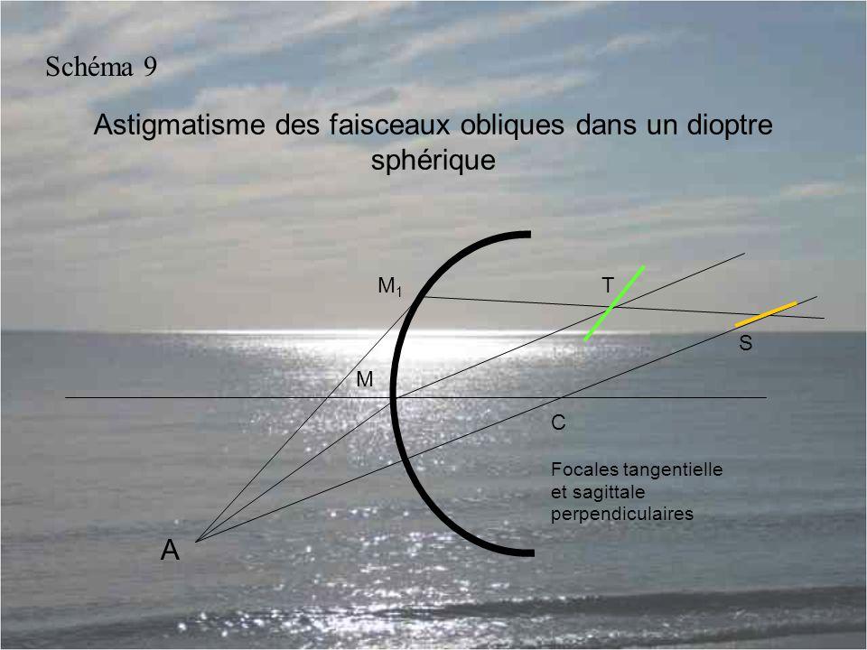 Astigmatisme des faisceaux obliques dans un dioptre sphérique A M1M1 M C T S Focales tangentielle et sagittale perpendiculaires Schéma 9