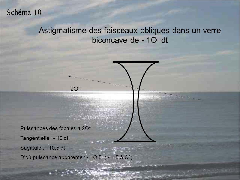 Astigmatisme des faisceaux obliques dans un verre biconcave de - 1O dt Puissances des focales à 2O° Tangentielle : - 12 dt Sagittale : - 10,5 dt D'où puissance apparente : - 1O,5 ( - 1,5 à O°) 2O° Schéma 10