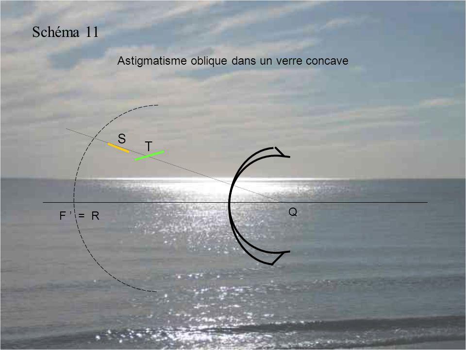 Astigmatisme oblique dans un verre concave Q F ' = R S T Schéma 11