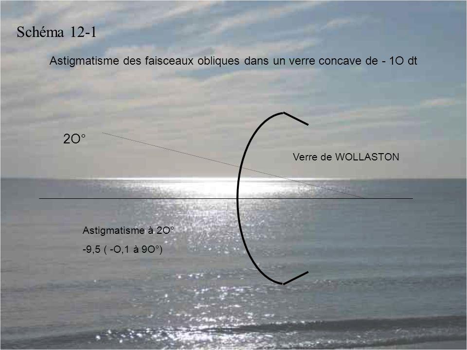 Astigmatisme des faisceaux obliques dans un verre concave de - 1O dt Verre de WOLLASTON Astigmatisme à 2O° -9,5 ( -O,1 à 9O°) 2O° Schéma 12-1