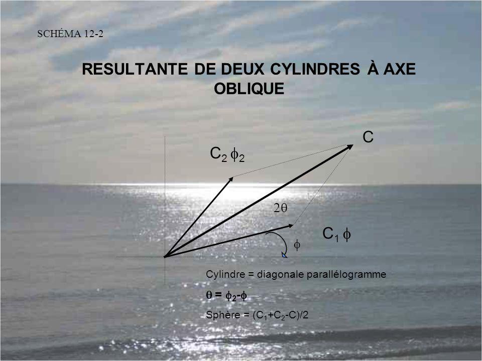 RESULTANTE DE DEUX CYLINDRES À AXE OBLIQUE Cylindre = diagonale parallélogramme  =  2 -  Sphère = (C 1 +C 2 -C)/2 C 1  C 2  2 C   SCHÉMA 12-2