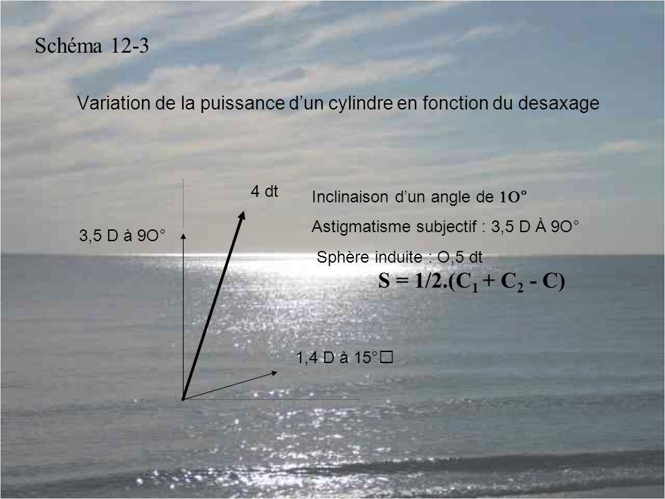 Variation de la puissance d'un cylindre en fonction du desaxage Inclinaison d'un angle de  Astigmatisme subjectif : 3,5 D À 9O° Sphère induite : O,5 dt S = 1/2.(C 1 + C 2 - C) 4 dt 3,5 D à 9O° 1,4 D à 15° Schéma 12-3