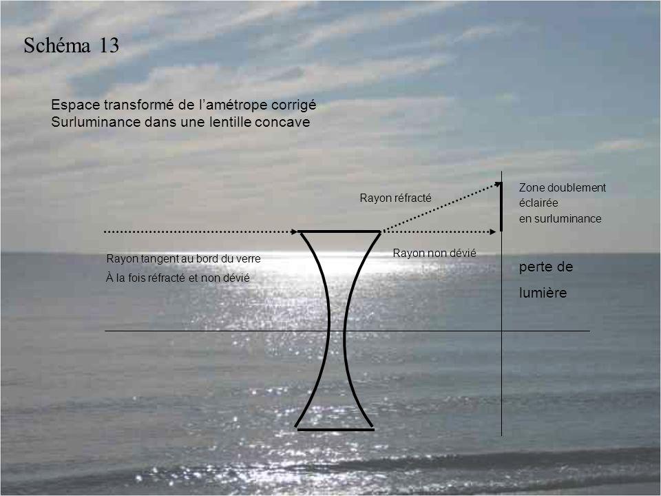 Espace transformé de l'amétrope corrigé Surluminance dans une lentille concave perte de lumière Zone doublement éclairée en surluminance Rayon tangent au bord du verre À la fois réfracté et non dévié Rayon réfracté Rayon non dévié Schéma 13